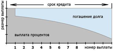 аннуитетный кредит, 1-я выплата — проценты