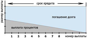 дифференцированный кредит (равные выплаты)