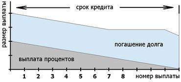 дифференцированный кредит (минимальная выплата)